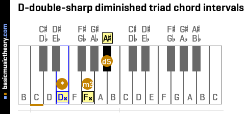 D-double-sharp diminished triad chord intervals