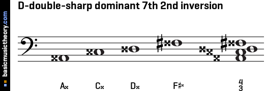 D-double-sharp dominant 7th 2nd inversion