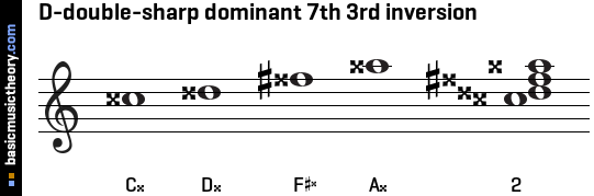 D-double-sharp dominant 7th 3rd inversion