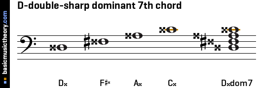D-double-sharp dominant 7th chord