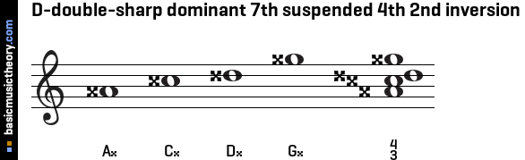 D-double-sharp dominant 7th suspended 4th 2nd inversion