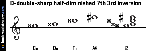 D-double-sharp half-diminished 7th 3rd inversion
