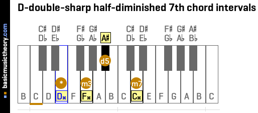 D-double-sharp half-diminished 7th chord intervals
