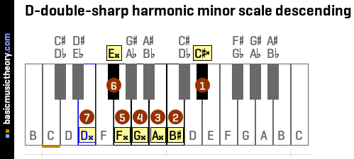 D-double-sharp harmonic minor scale descending