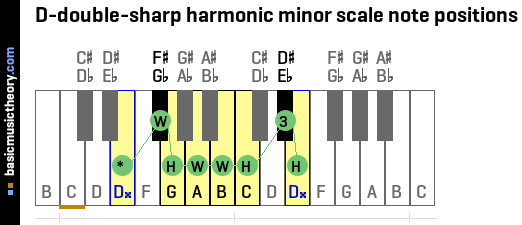 D-double-sharp harmonic minor scale note positions