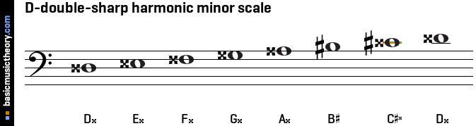 D-double-sharp harmonic minor scale