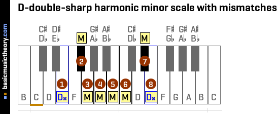 D-double-sharp harmonic minor scale with mismatches