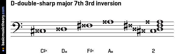 D-double-sharp major 7th 3rd inversion