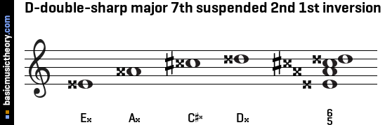 D-double-sharp major 7th suspended 2nd 1st inversion