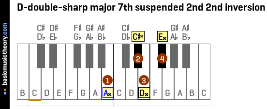 D-double-sharp major 7th suspended 2nd 2nd inversion