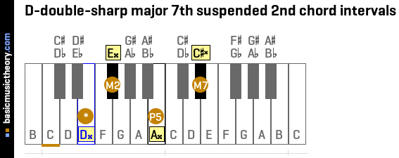 D-double-sharp major 7th suspended 2nd chord intervals