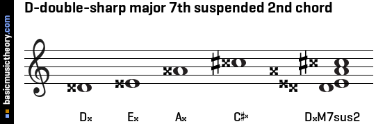 D-double-sharp major 7th suspended 2nd chord