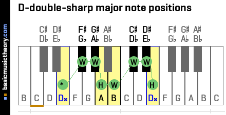 D-double-sharp major note positions