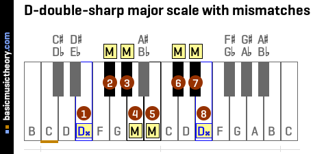 D-double-sharp major scale with mismatches