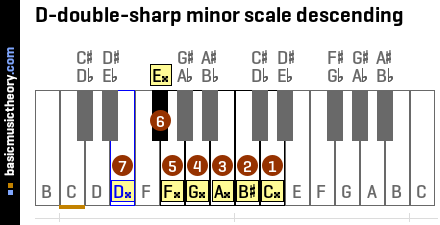 D-double-sharp minor scale descending