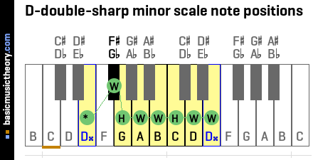 D-double-sharp minor scale note positions