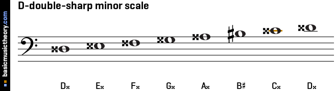 D-double-sharp minor scale