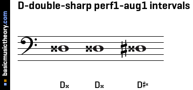 D-double-sharp perf1-aug1 intervals