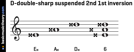 D-double-sharp suspended 2nd 1st inversion