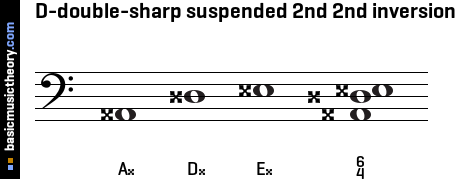 D-double-sharp suspended 2nd 2nd inversion