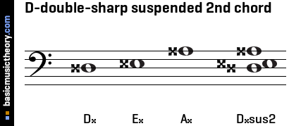 D-double-sharp suspended 2nd chord
