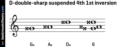 D-double-sharp suspended 4th 1st inversion