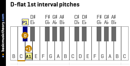 D-flat 1st interval pitches