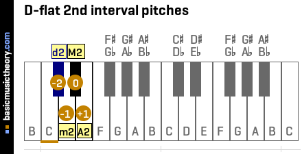 D-flat 2nd interval pitches