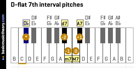 D-flat 7th interval pitches