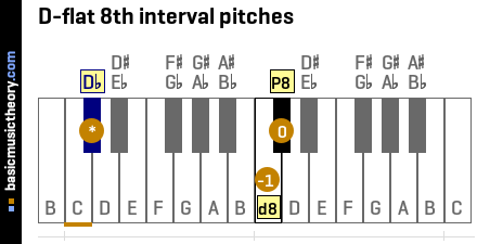 D-flat 8th interval pitches