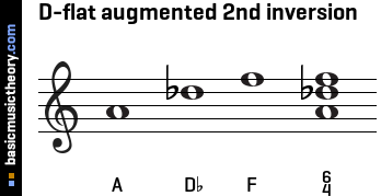 D-flat augmented 2nd inversion