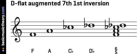D-flat augmented 7th 1st inversion