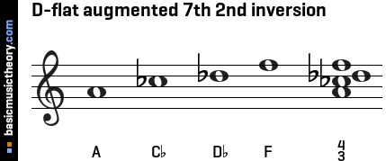 D-flat augmented 7th 2nd inversion