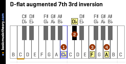 D-flat augmented 7th 3rd inversion
