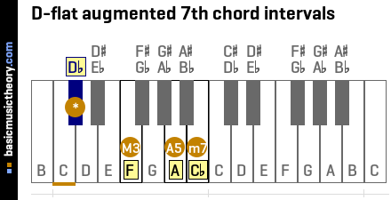 D-flat augmented 7th chord intervals