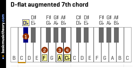 D-flat augmented 7th chord