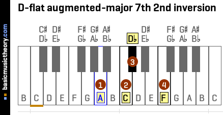 D-flat augmented-major 7th 2nd inversion