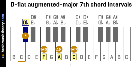 D-flat augmented-major 7th chord intervals