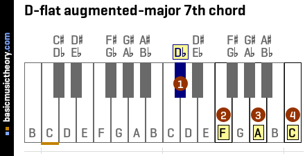D-flat augmented-major 7th chord