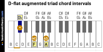 D-flat augmented triad chord intervals