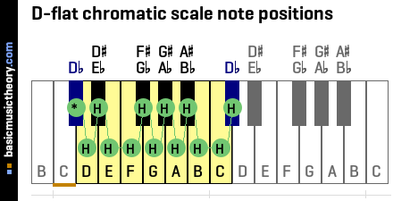 D-flat chromatic scale note positions