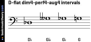 basicmusictheory.com: D-flat 4th intervals