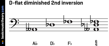 D-flat diminished 2nd inversion