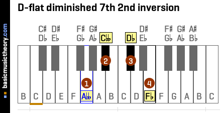 D-flat diminished 7th 2nd inversion