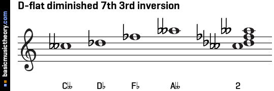 D-flat diminished 7th 3rd inversion