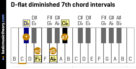 D-flat diminished 7th chord intervals