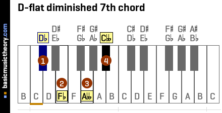 D-flat diminished 7th chord