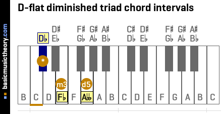 D-flat diminished triad chord intervals