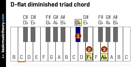 D-flat diminished triad chord