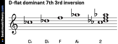D-flat dominant 7th 3rd inversion